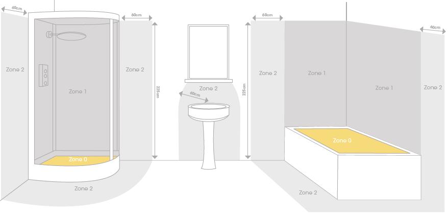 zone-0-bathroom-lighting